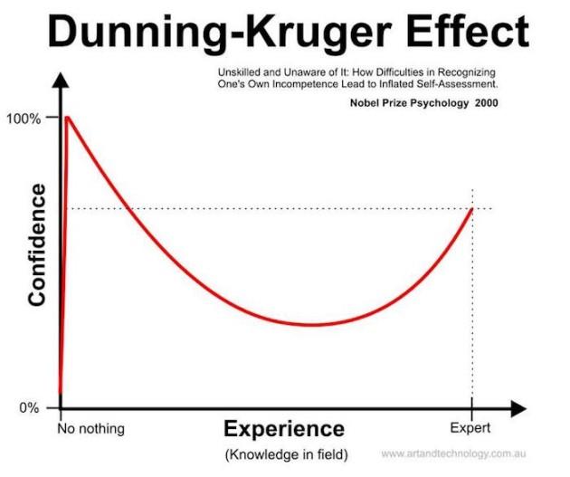 dunning-kruger-effect-img